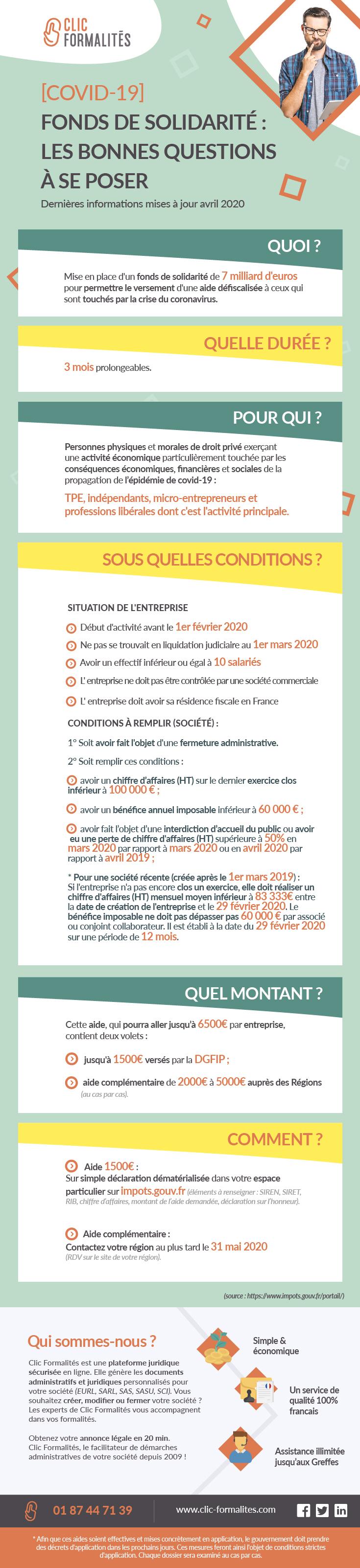 schéma fonds de solidarité covid-19 aide 1500€